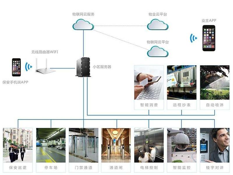 智能化小区物业管理系统工程